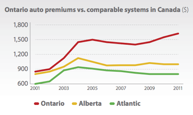Report Released on Auto Insurance Premiums in Ontario