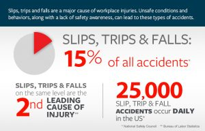Slip and Falls Accidents
