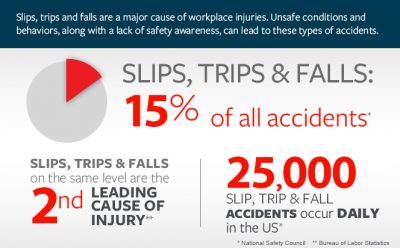 Slip and Falls Injuries: Prevention and Next Steps