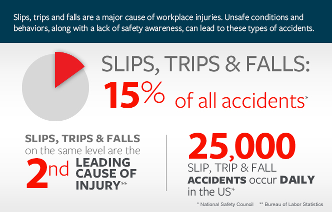 Slip And Falls Injuries Prevention And Next Steps Badre Law